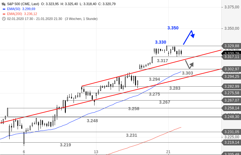 US-Ausblick-Wechsel-auf-der-Pole-Position-im-Dow-Jones-Bastian-Galuschka-GodmodeTrader.de-3
