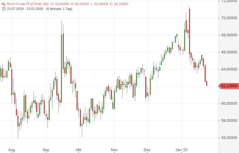 Risiko-einer-rückläufigen-Nachfrage-lässt-die-Ölpreise-fallen-Bernd-Lammert-GodmodeTrader.de-1