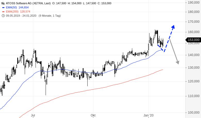 ATOSS-SOFTWARE-Volatilität-nimmt-zu-Chance-oder-Risiko-Rene-Berteit-GodmodeTrader.de-1