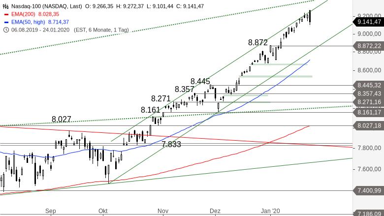 NASDAQ-100-Konsolidierung-läuft-schon-Chartanalyse-Alexander-Paulus-GodmodeTrader.de-1