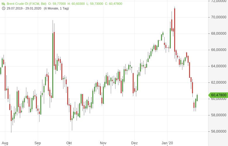 Ölpreise-stabilisieren-sich-Bernd-Lammert-GodmodeTrader.de-1