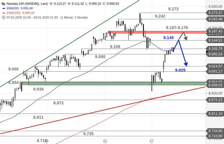 US-Ausblick-Heute-darf-die-Fed-wieder-ran-Bastian-Galuschka-GodmodeTrader.de-2