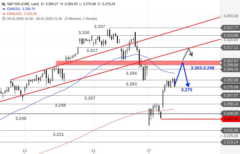 US-Ausblick-Heute-darf-die-Fed-wieder-ran-Bastian-Galuschka-GodmodeTrader.de-3