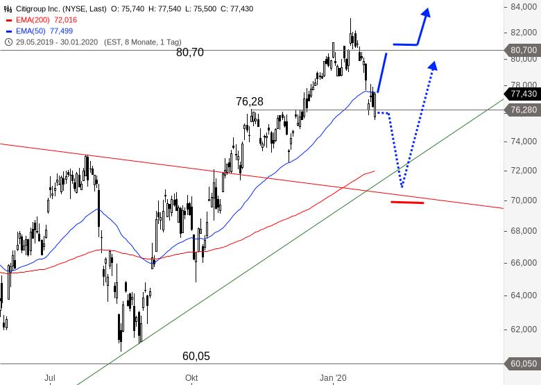 Aktie Citigroup