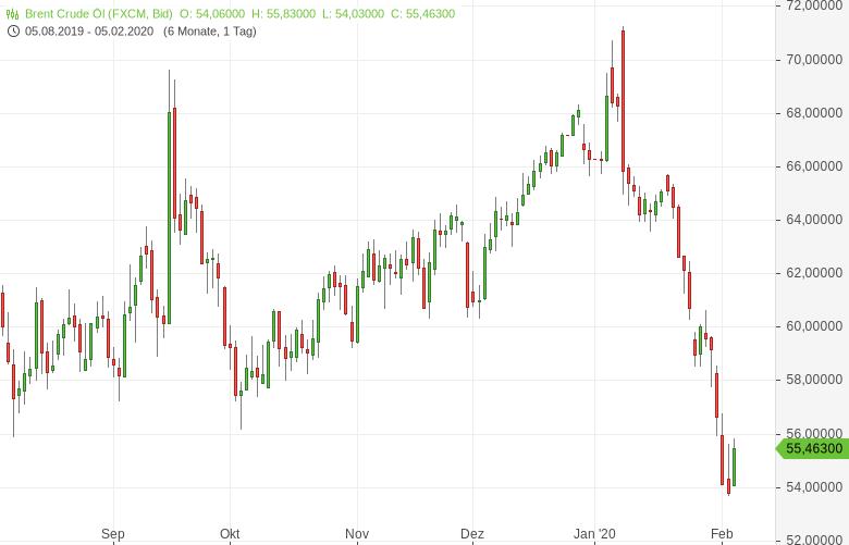 Ölmarkt-Saudi-Arabien-vs-Russland-Bernd-Lammert-GodmodeTrader.de-1