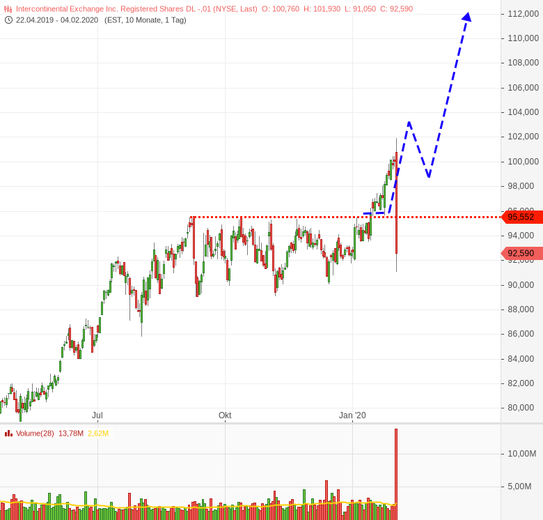 Der-Grund-weshalb-ich-Aktien-nicht-so-gerne-trade-Chartanalyse-Harald-Weygand-GodmodeTrader.de-1