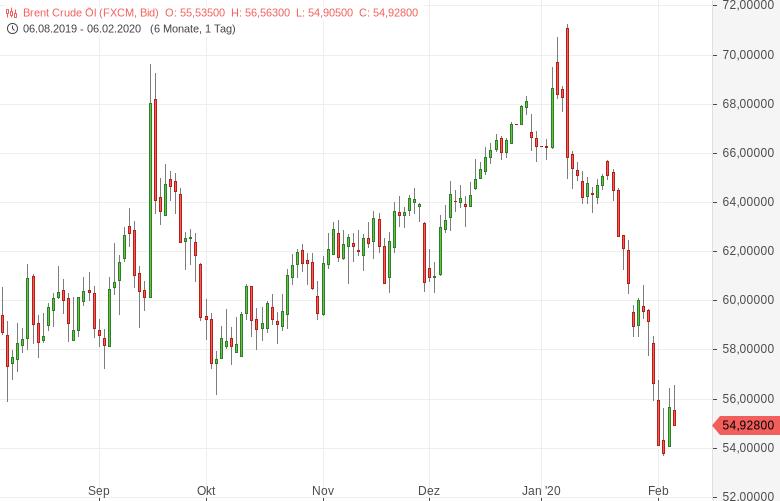 Ölmarkt-Entlastungsrally-war-nicht-von-Dauer-Bernd-Lammert-GodmodeTrader.de-1