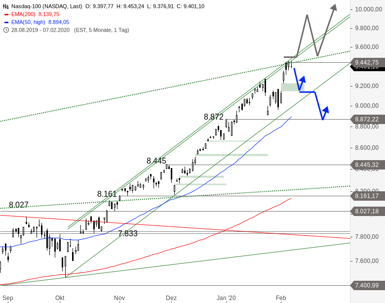 NASDAQ-100-hängt-fest-Chartanalyse-Alexander-Paulus-GodmodeTrader.de-1