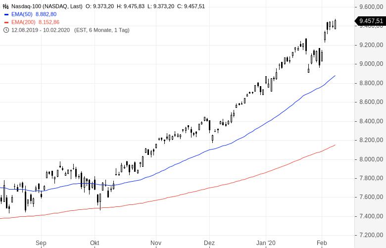 Buy-the-dip-Die-Kurse-steigen-immer-weiter-Chartanalyse-Oliver-Baron-GodmodeTrader.de-1