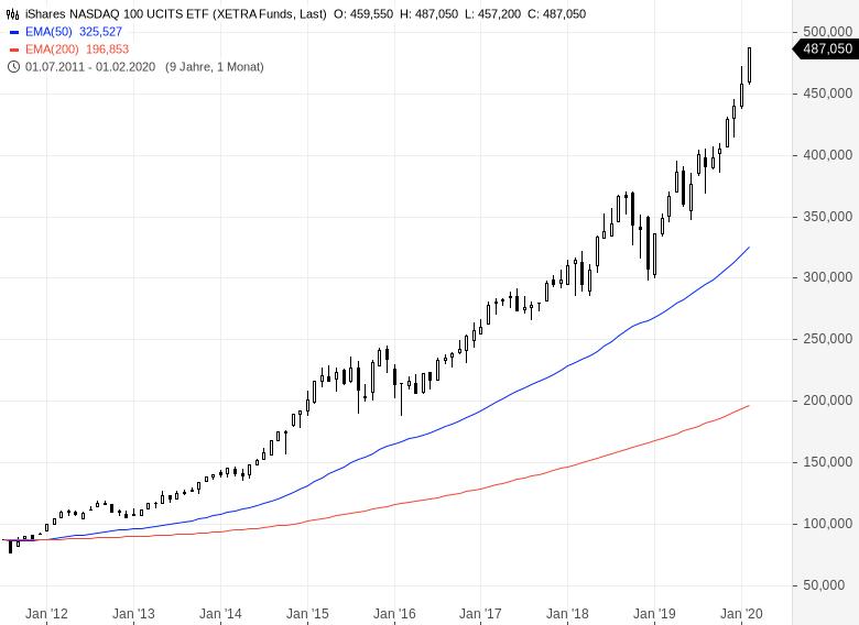 Buy-the-dip-Die-Kurse-steigen-immer-weiter-Chartanalyse-Oliver-Baron-GodmodeTrader.de-2