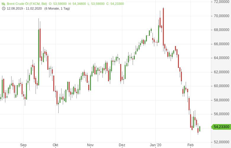 Ölpreise-kommen-etwas-zurück-Stimmung-langfristig-belastet-Bernd-Lammert-GodmodeTrader.de-1