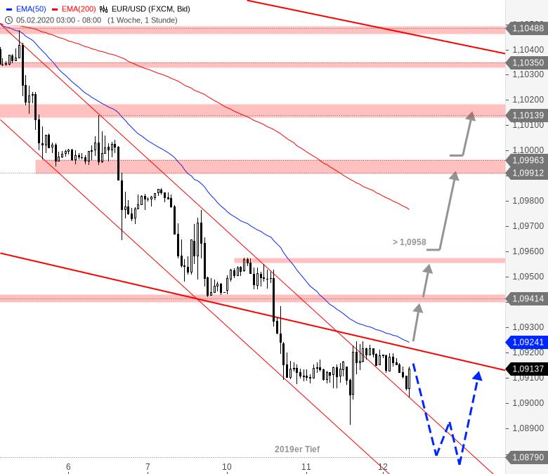 EUR-USD-Tagesausblick-Erster-Trendwendeversuch-Chartanalyse-André-Rain-GodmodeTrader.de-1