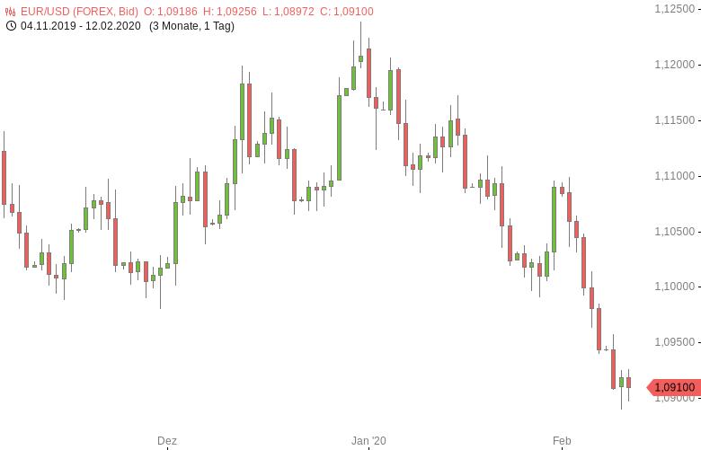 FX-Mittagsbericht-US-Dollar-weiterhin-nahe-Viermonatshoch-Tomke-Hansmann-GodmodeTrader.de-1
