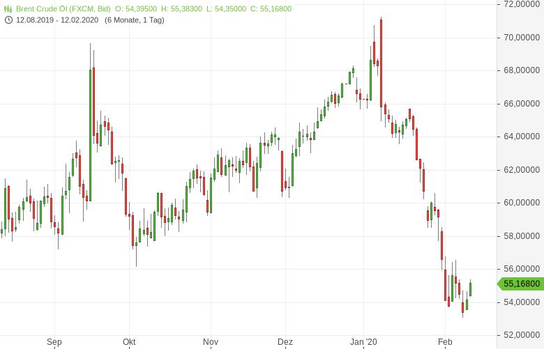 Die-OPEC-ist-wieder-einmal-gefragt-Bernd-Lammert-GodmodeTrader.de-1