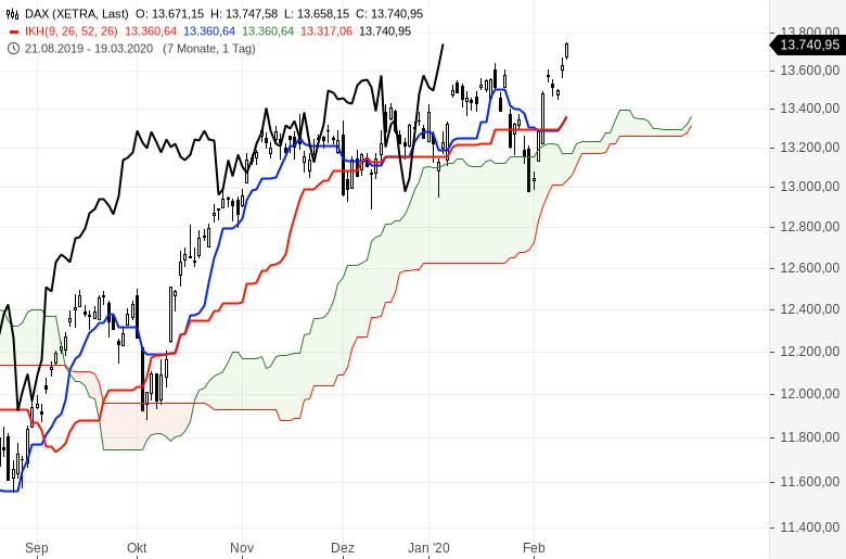 Aktienmärkte-Es-geht-weiter-rasant-aufwärts-Chartanalyse-Oliver-Baron-GodmodeTrader.de-1