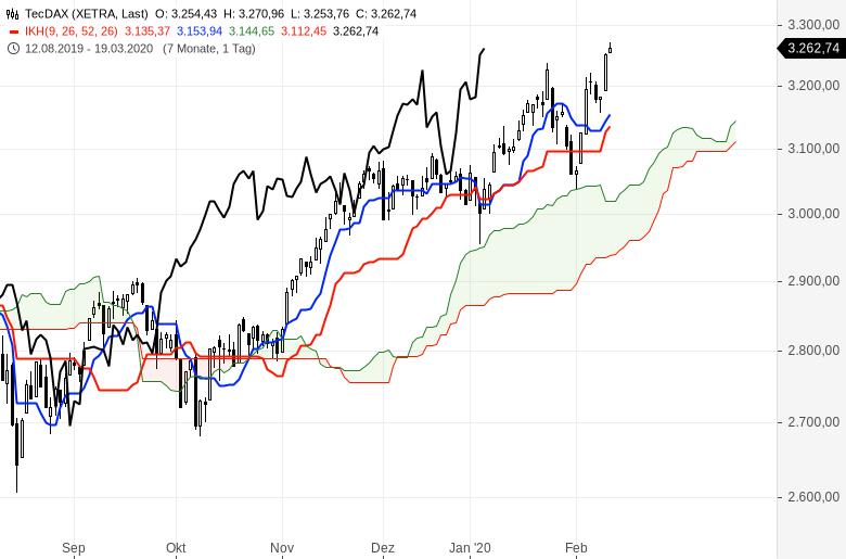 Aktienmärkte-Es-geht-weiter-rasant-aufwärts-Chartanalyse-Oliver-Baron-GodmodeTrader.de-2