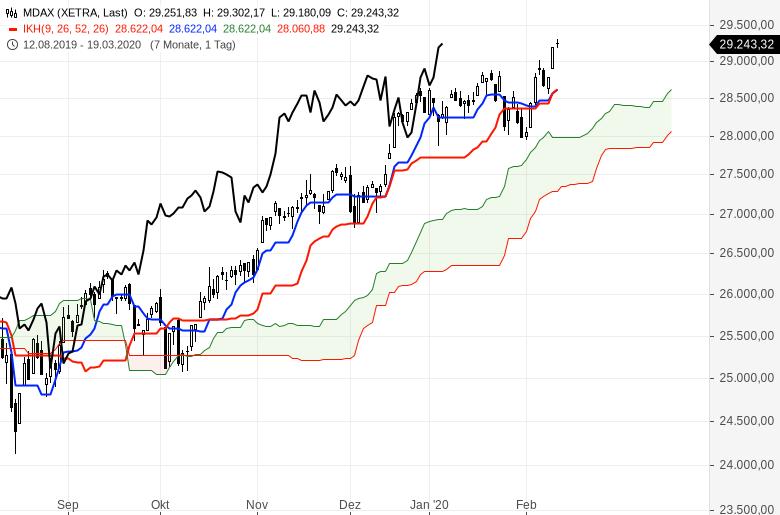 Aktienmärkte-Es-geht-weiter-rasant-aufwärts-Chartanalyse-Oliver-Baron-GodmodeTrader.de-3