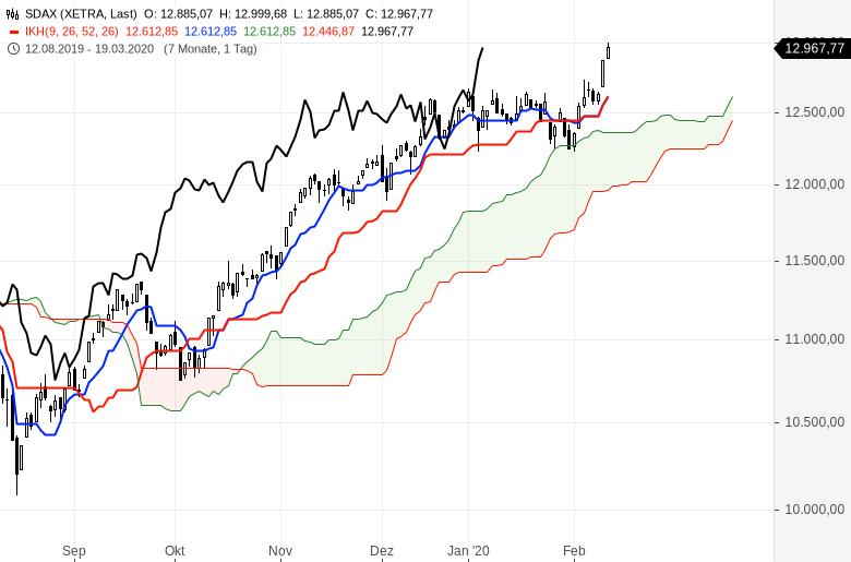 Aktienmärkte-Es-geht-weiter-rasant-aufwärts-Chartanalyse-Oliver-Baron-GodmodeTrader.de-4