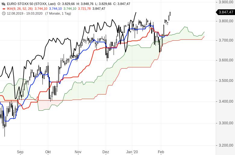 Aktienmärkte-Es-geht-weiter-rasant-aufwärts-Chartanalyse-Oliver-Baron-GodmodeTrader.de-5