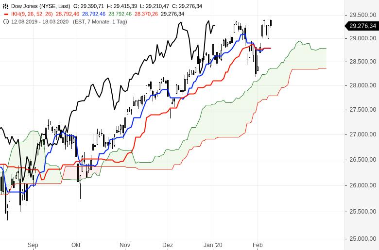 Aktienmärkte-Es-geht-weiter-rasant-aufwärts-Chartanalyse-Oliver-Baron-GodmodeTrader.de-6