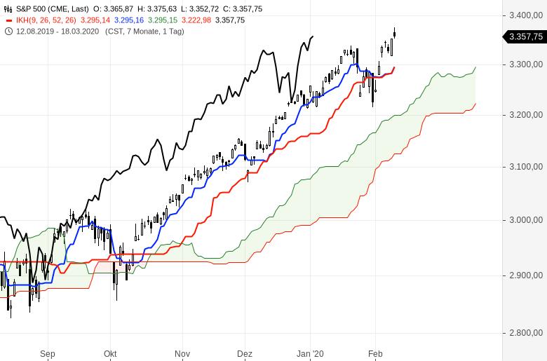 Aktienmärkte-Es-geht-weiter-rasant-aufwärts-Chartanalyse-Oliver-Baron-GodmodeTrader.de-7