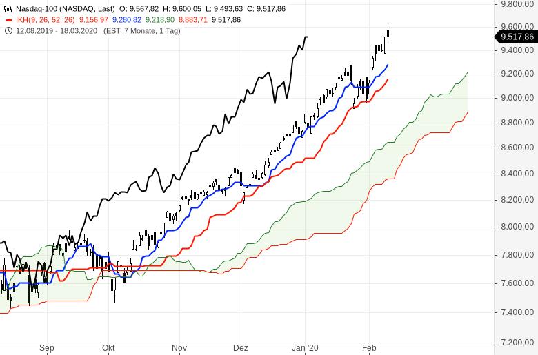 Aktienmärkte-Es-geht-weiter-rasant-aufwärts-Chartanalyse-Oliver-Baron-GodmodeTrader.de-8