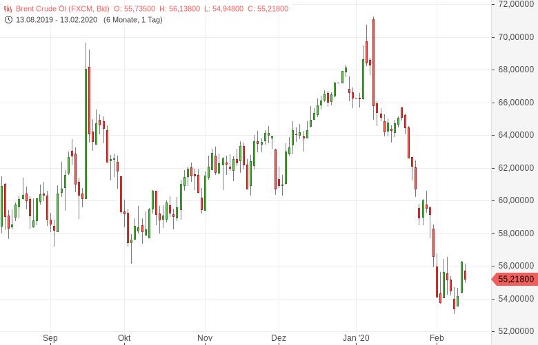 Ölmarkt-in-Zeiten-der-Corona-Krise-Darum-bleibt-das-schwarze-Gold-billig-Bernd-Lammert-GodmodeTrader.de-2