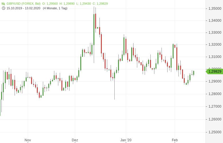 GBP-USD-RICS-Hauspreissaldo-gestiegen-Chartanalyse-Tomke-Hansmann-GodmodeTrader.de-1