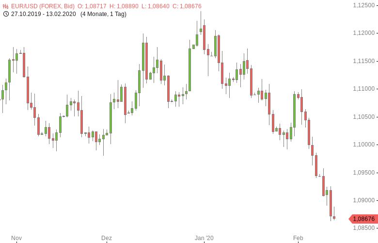 FX-Mittagsbericht-US-Dollar-fällt-von-Viermonatshoch-zurück-Tomke-Hansmann-GodmodeTrader.de-1