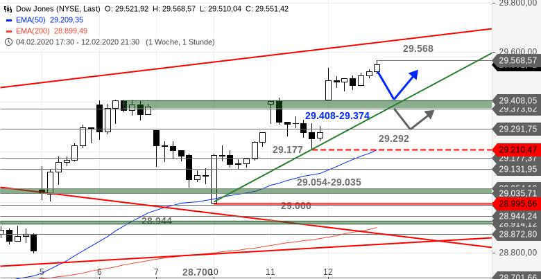 US-Ausblick-Dow-Jones-mit-Pullback-Chartanalyse-Bastian-Galuschka-GodmodeTrader.de-1