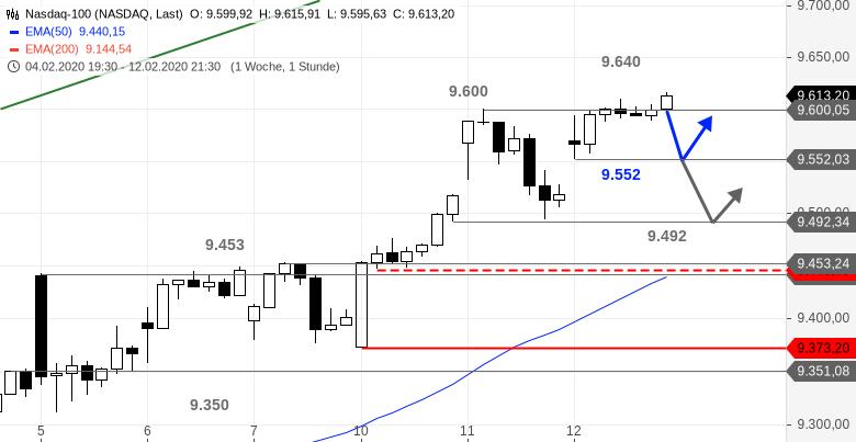 US-Ausblick-Dow-Jones-mit-Pullback-Chartanalyse-Bastian-Galuschka-GodmodeTrader.de-2