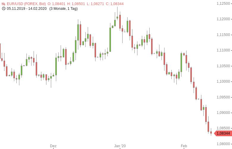 FX-Mittagsbericht-US-Dollar-setzt-Anstieg-fort-Tomke-Hansmann-GodmodeTrader.de-1