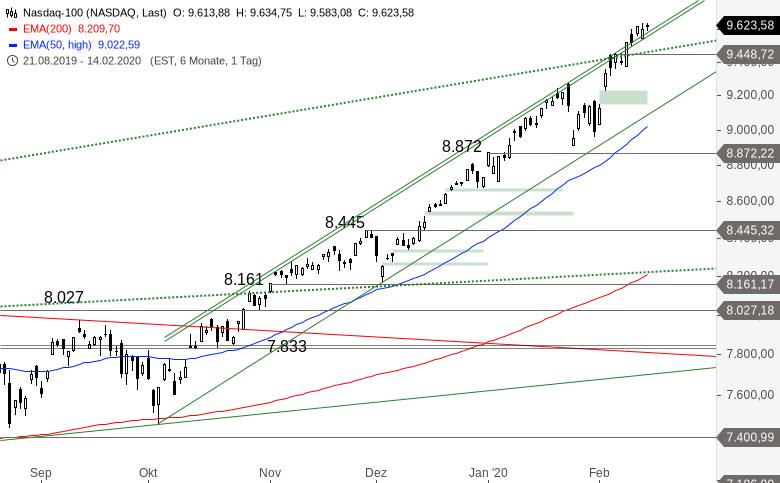 NASDAQ-100-Unglaublich-stark-Chartanalyse-Alexander-Paulus-GodmodeTrader.de-1