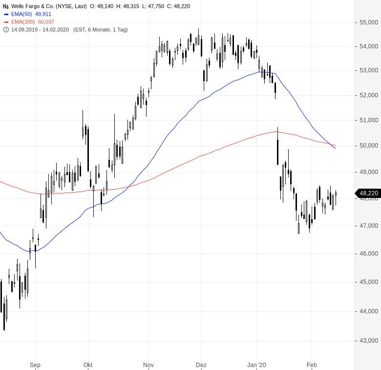 Warren-Buffett-verkauft-Bankaktien-und-kauft-Biogen-Kommentar-Oliver-Baron-GodmodeTrader.de-2
