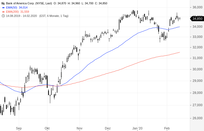 Warren-Buffett-verkauft-Bankaktien-und-kauft-Biogen-Kommentar-Oliver-Baron-GodmodeTrader.de-6