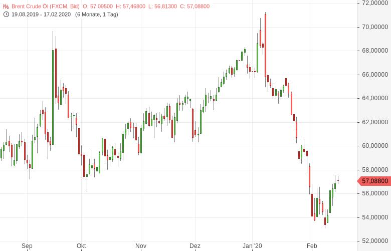 Ölmarkt-auf-Erholungskurs-Bernd-Lammert-GodmodeTrader.de-1