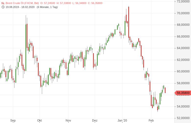 Ölmarkt-Die-Preise-rauschen-wieder-in-die-Tiefe-Bernd-Lammert-GodmodeTrader.de-1