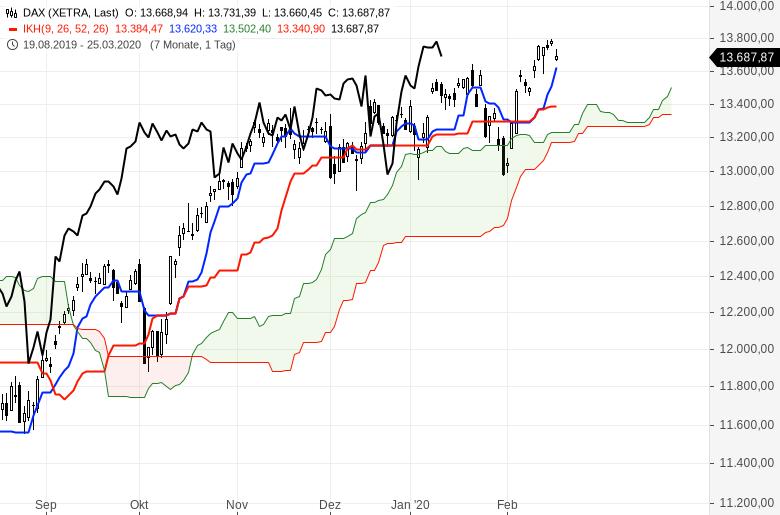 Aktienmärkte-Es-steigt-alles-weiter-Chartanalyse-Oliver-Baron-GodmodeTrader.de-1