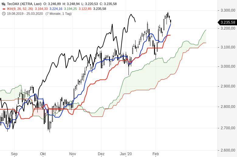 Aktienmärkte-Es-steigt-alles-weiter-Chartanalyse-Oliver-Baron-GodmodeTrader.de-2