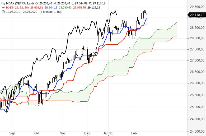 Aktienmärkte-Es-steigt-alles-weiter-Chartanalyse-Oliver-Baron-GodmodeTrader.de-3