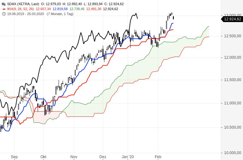 Aktienmärkte-Es-steigt-alles-weiter-Chartanalyse-Oliver-Baron-GodmodeTrader.de-4