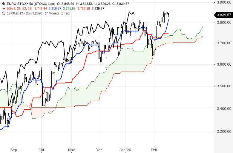 Aktienmärkte-Es-steigt-alles-weiter-Chartanalyse-Oliver-Baron-GodmodeTrader.de-5
