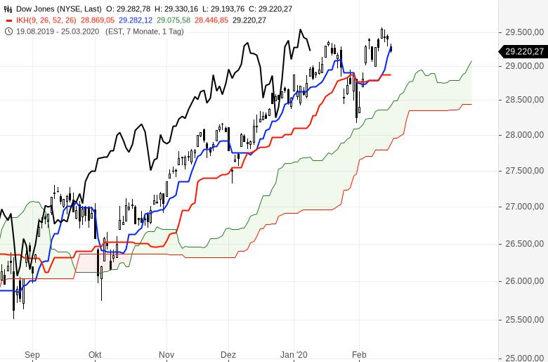 Aktienmärkte-Es-steigt-alles-weiter-Chartanalyse-Oliver-Baron-GodmodeTrader.de-6