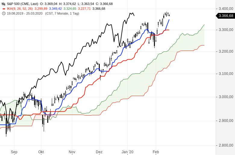 Aktienmärkte-Es-steigt-alles-weiter-Chartanalyse-Oliver-Baron-GodmodeTrader.de-7