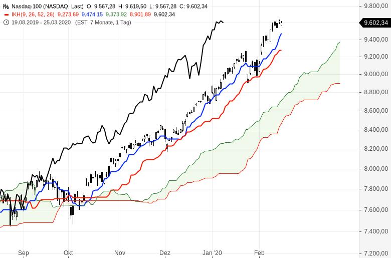 Aktienmärkte-Es-steigt-alles-weiter-Chartanalyse-Oliver-Baron-GodmodeTrader.de-8