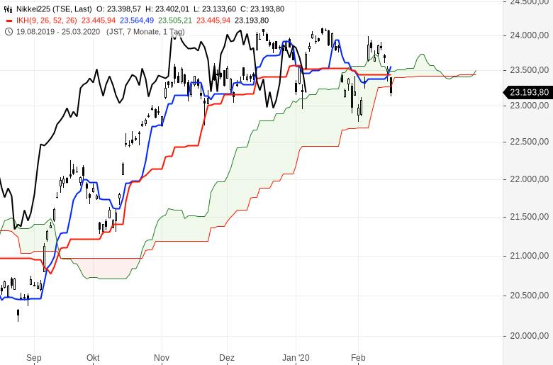Aktienmärkte-Es-steigt-alles-weiter-Chartanalyse-Oliver-Baron-GodmodeTrader.de-9