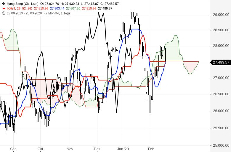 Aktienmärkte-Es-steigt-alles-weiter-Chartanalyse-Oliver-Baron-GodmodeTrader.de-10