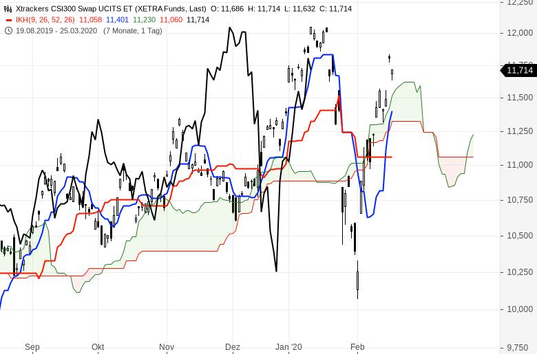 Aktienmärkte-Es-steigt-alles-weiter-Chartanalyse-Oliver-Baron-GodmodeTrader.de-11