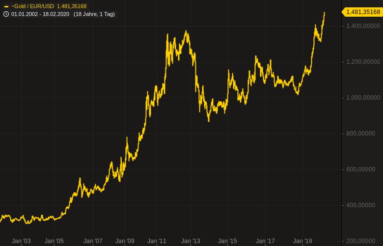 Krisenangst-GOLD-in-Euro-auf-neuem-Allzeithoch-Chartanalyse-Oliver-Baron-GodmodeTrader.de-2