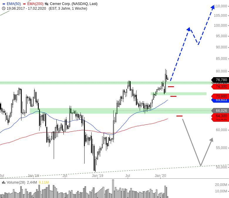 Rainman-Trading-Wann-fällt-der-Markt-endlich-Chartanalyse-André-Rain-GodmodeTrader.de-3